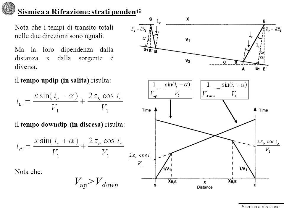 Sismica a rifrazione Sismica a Rifrazione: strati pendenti Nota che i tempi di transito totali nelle due direzioni sono uguali.