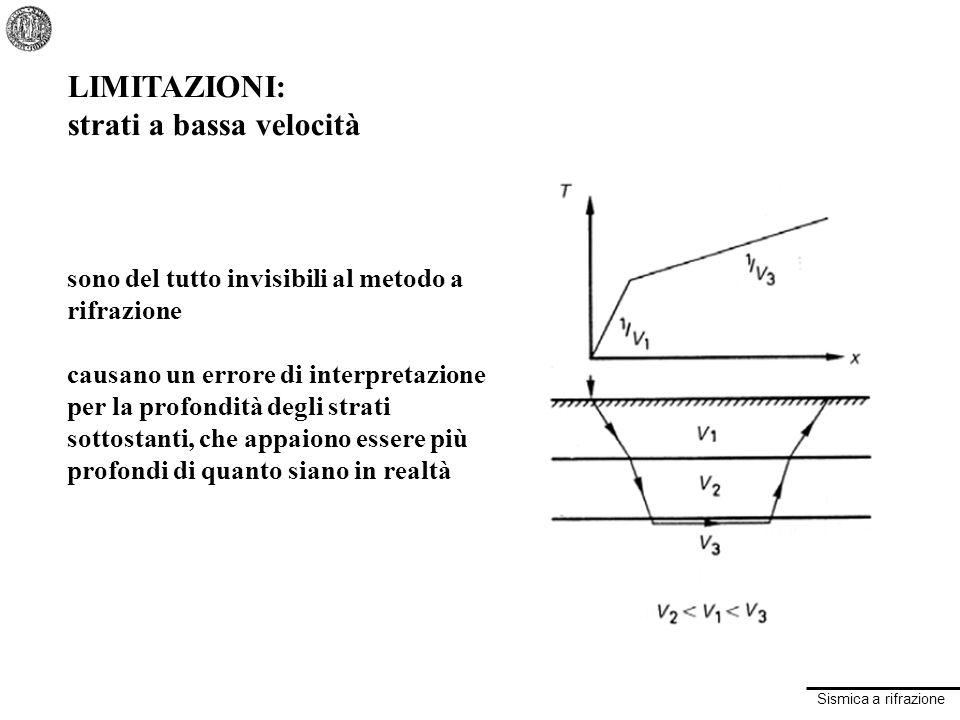 Sismica a rifrazione LIMITAZIONI: strati a bassa velocità sono del tutto invisibili al metodo a rifrazione causano un errore di interpretazione per la profondità degli strati sottostanti, che appaiono essere più profondi di quanto siano in realtà