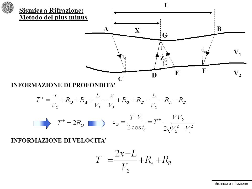 Sismica a rifrazione Sismica a Rifrazione: Metodo del plus minus A G B F E D C ZGZG icic icic V1V1 V2V2 X L INFORMAZIONE DI PROFONDITA INFORMAZIONE DI VELOCITA