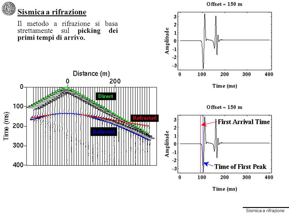 Sismica a rifrazione METODO A RIFRAZIONE SVANTAGGI Richiede offset sorgente-ricevitori abbastanza ampi La sismica a rifrazione funziona solamente nel caso in cui la velocità degli strati aumenta con la velocità I risultati vengono di solito interpretati in termini di strati, eventualmente pendenti La sismica a rifrazione usa solo i tempi di primo arrivo in funzione della distanza METODO A RIFLESSIONE VANTAGGI Richiede offset sorgente-ricevitori abbastanza ridotti La sismica a riflessione lavora per ogni distribuzione di velocità nel sottosuolo I risultati vengono interpretati più facilmente in termini di strutture di una geologia anche complessa La sismica a riflessione usa lintera forma donda.