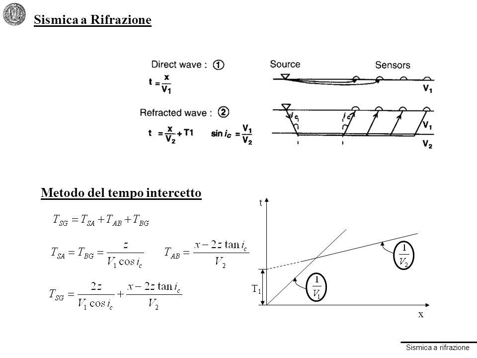 Sismica a rifrazione LIMITAZIONI: strati nascosti Se lo strato 2 è sottile e la velocità V3 è molto maggiore di V2, può accadere che la rifratta dalla strato due non arrivi mai per prima: le distanze di cross-over non sono nella sequenza usuale.