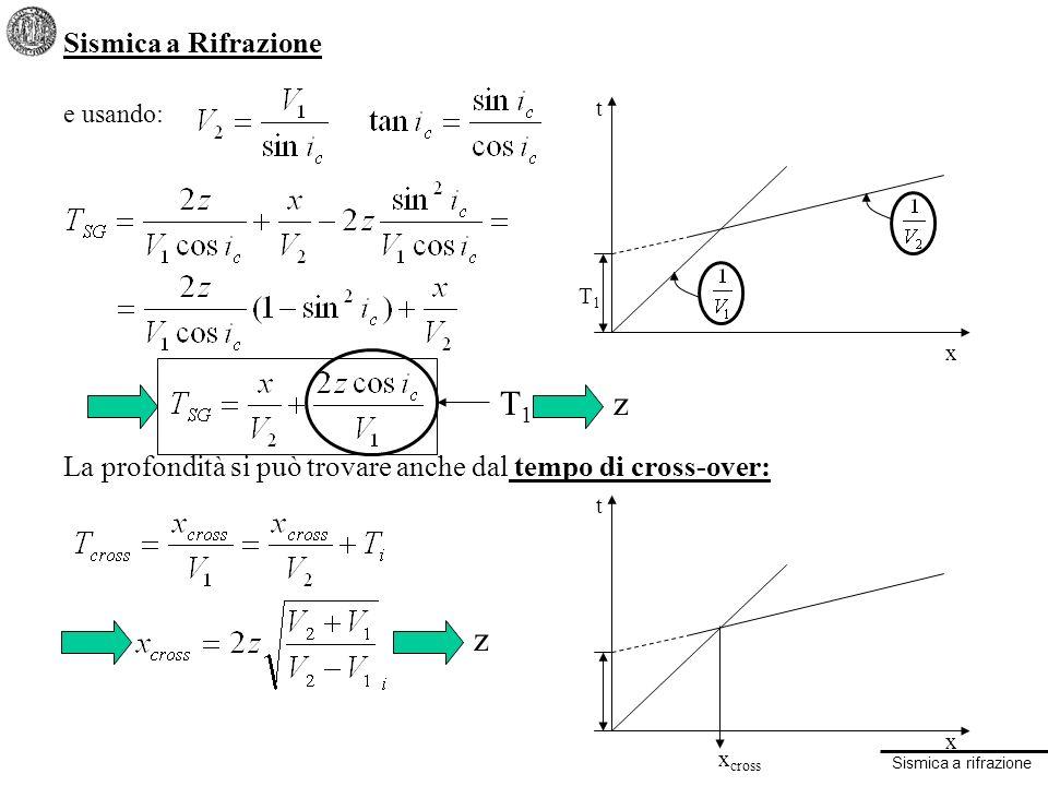 Sismica a rifrazione Sismica a Rifrazione: RITARDI o DELAY TIME Si dimostra che il tempo necessario per percorrere con velocità V 1 il tratto KA è uguale al tempo necessario per percorrere con velocità V 2 il tratto HA: per cui: Il tempo Ssi dice RITARDO (R) o DELAY TIME: e si ritrova il risultato già visto Z V1V1 K V2V2 icic icic icic HA V1V1 V2V2 icic A icic CBD SG Z S