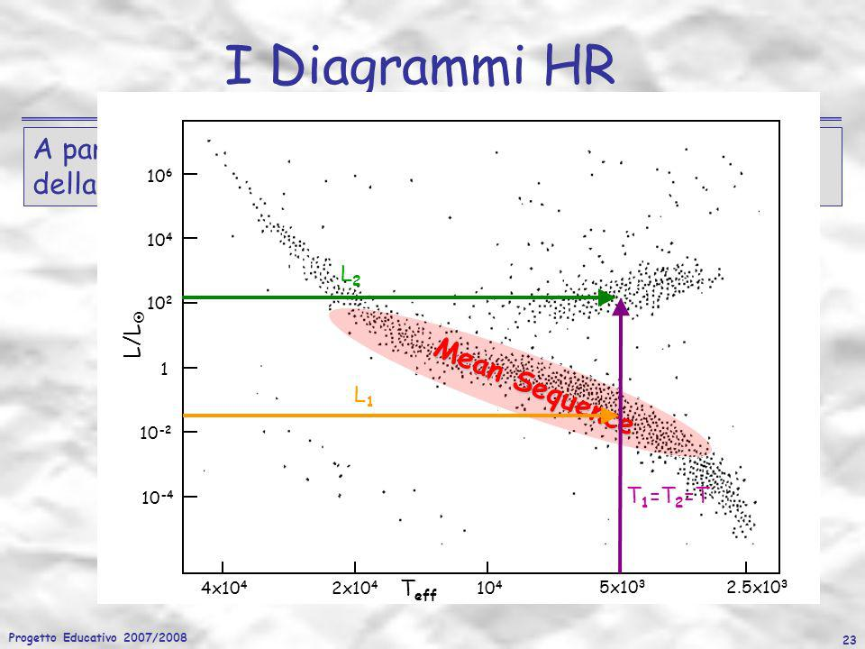 Progetto Educativo 2007/2008 23 I Diagrammi HR A parità di T eff si osservano anche delle stelle più luminose della MS le quali avranno raggi più gran
