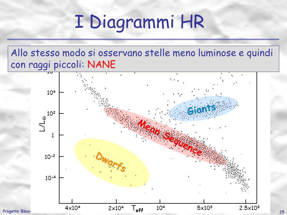 Progetto Educativo 2007/2008 25 I Diagrammi HR L/L T eff 10 6 10 4 10 2 1 10 -2 10 -4 4x10 4 2x10 4 10 4 5x10 3 2.5x10 3 Mean Sequence Giants Allo ste