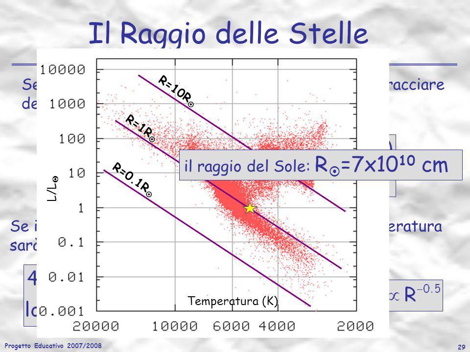 Progetto Educativo 2007/2008 29 Se invece fissiamo la luminosità si trova che la temperatura sarà una funzione del raggio (T eff R -0.5 ) Il Raggio de