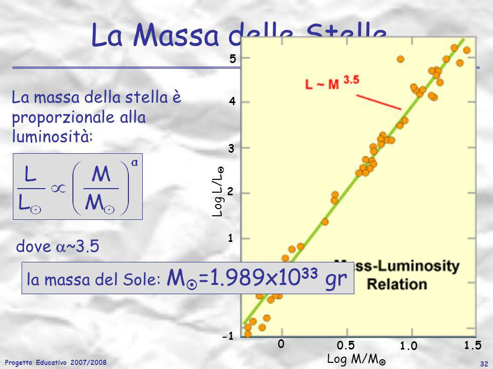 Progetto Educativo 2007/2008 32 La Massa delle Stelle La massa della stella è proporzionale alla luminosità: 0 0.5 1.0 1.5 0 1 2 3 4 5 Log M/M Log L/L