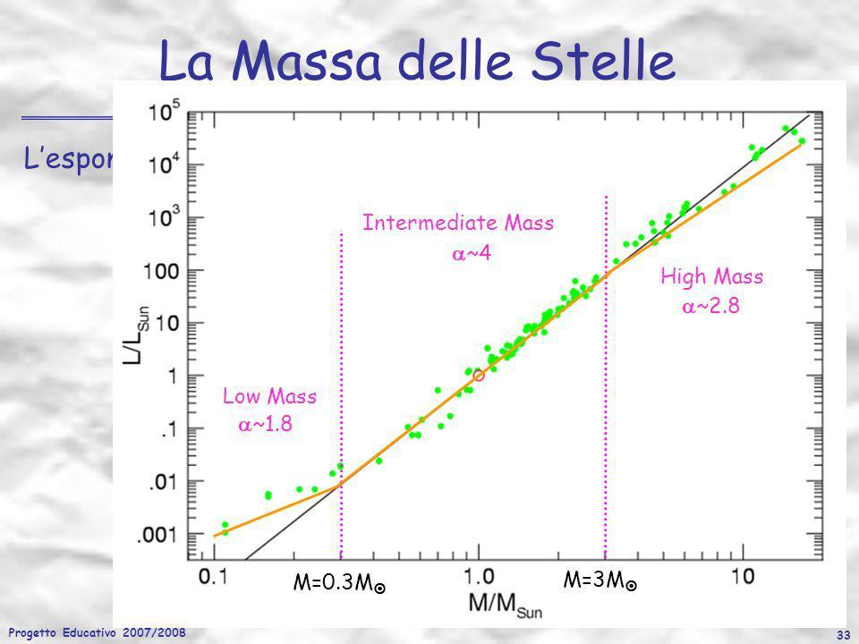 Progetto Educativo 2007/2008 33 La Massa delle Stelle Lesponente varia con la massa della stella Intermediate Mass ~4 Low Mass ~1.8 High Mass ~2.8 M=0