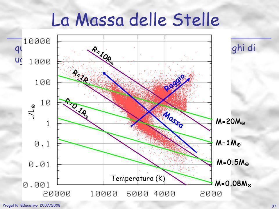 Progetto Educativo 2007/2008 37 quindi nel diagramma HR possiamo individuare i luoghi di uguale raggio e massa in funzione di T eff e L/L La Massa del