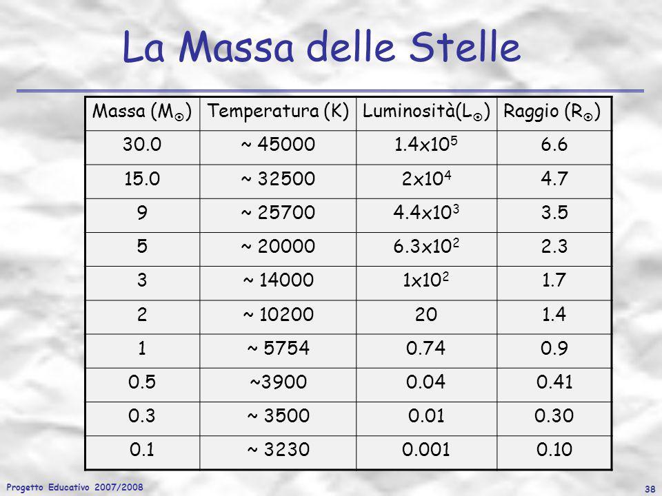 Progetto Educativo 2007/2008 38 La Massa delle Stelle Massa (M )Temperatura (K)Luminosità(L )Raggio (R ) 30.0~ 450001.4x10 5 6.6 15.0~ 325002x10 4 4.7