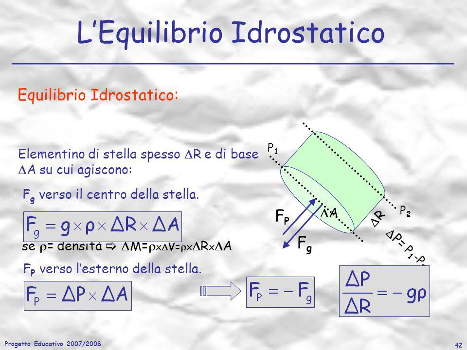 Progetto Educativo 2007/2008 42 LEquilibrio Idrostatico Equilibrio Idrostatico: F g =g x M se = densità M= x V= x R x A A R Elementino di stella spess