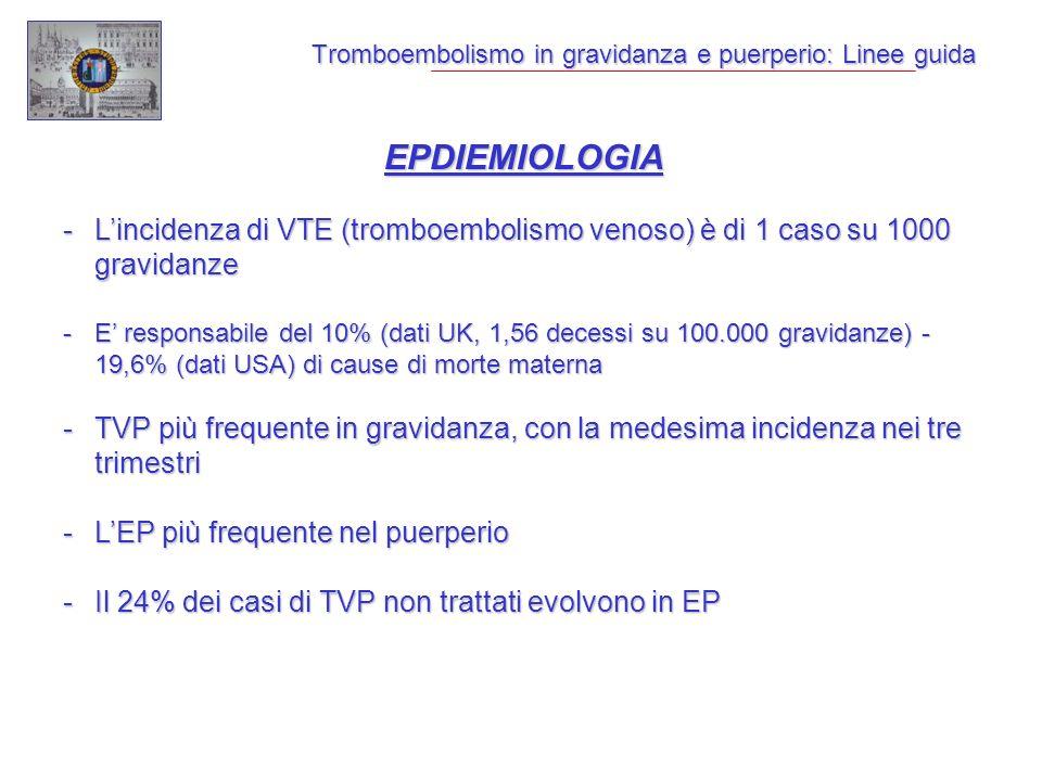 Tromboembolismo in gravidanza e puerperio: Linee guida EPDIEMIOLOGIA -Lincidenza di VTE (tromboembolismo venoso) è di 1 caso su 1000 gravidanze -E responsabile del 10% (dati UK, 1,56 decessi su 100.000 gravidanze) - 19,6% (dati USA) di cause di morte materna -TVP più frequente in gravidanza, con la medesima incidenza nei tre trimestri -LEP più frequente nel puerperio -Il 24% dei casi di TVP non trattati evolvono in EP