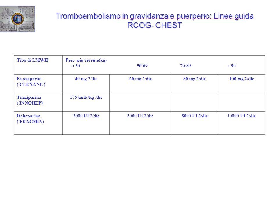 Tromboembolismo in gravidanza e puerperio: Linee guida RCOG- CHEST Tipo di LMWHPeso più recente(kg) 90 Enoxaparina ( CLEXANE ) 40 mg 2/die60 mg 2/die8
