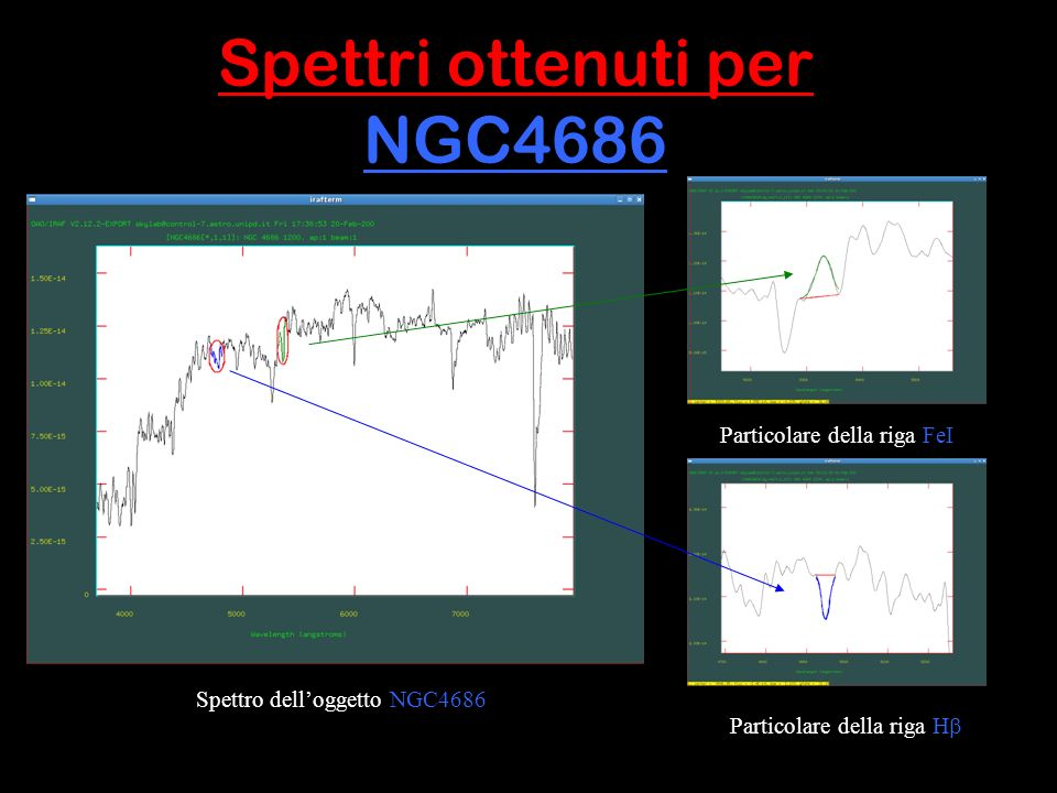 Spettri ottenuti per NGC4686 Spettro delloggetto NGC4686 Particolare della riga FeI Particolare della riga H