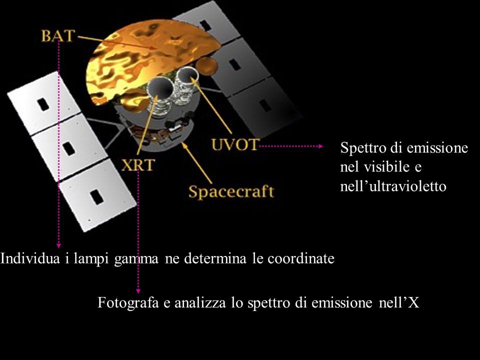 Individua i lampi gamma ne determina le coordinate Fotografa e analizza lo spettro di emissione nellX Spettro di emissione nel visibile e nellultravio