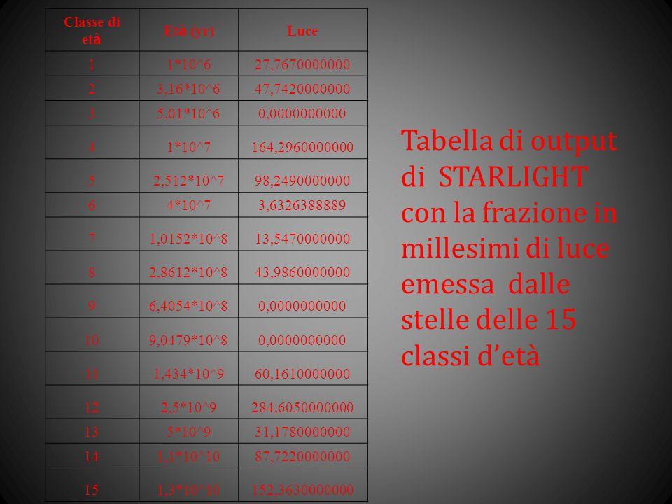 Tabella di output di STARLIGHT con la frazione in millesimi di luce emessa dalle stelle delle 15 classi detà Classe di et à Et à (yr) Luce 11*10^627,7