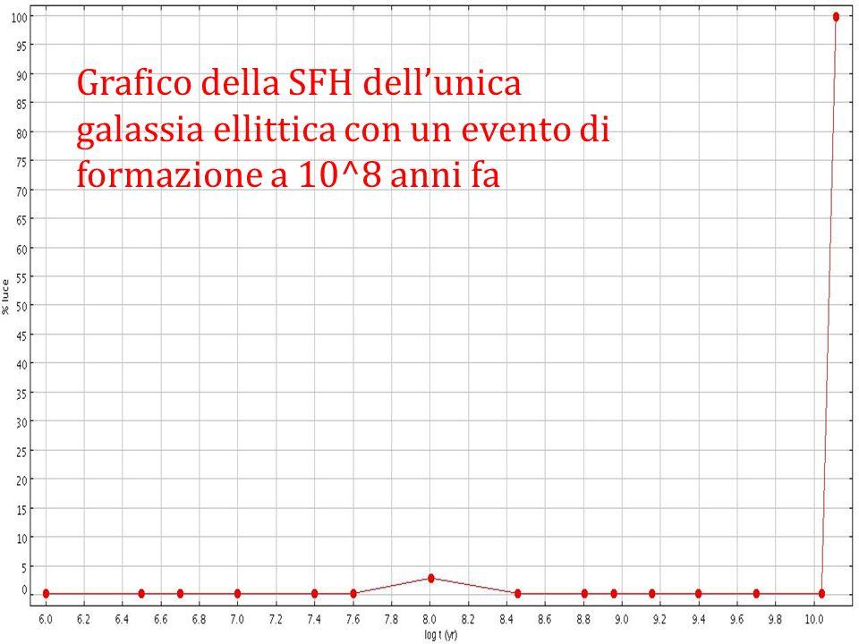 Grafico della SFH dellunica galassia ellittica con un evento di formazione a 10^8 anni fa