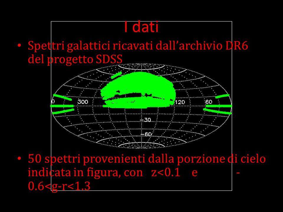 I dati Spettri galattici ricavati dallarchivio DR6 del progetto SDSS 50 spettri provenienti dalla porzione di cielo indicata in figura, con z<0.1 e -