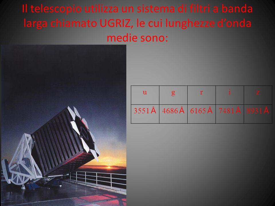 ugriz 3551 Å 4686 Å 6165 Å 7481 Å 8931 Å Il telescopio utilizza un sistema di filtri a banda larga chiamato UGRIZ, le cui lunghezze donda medie sono: