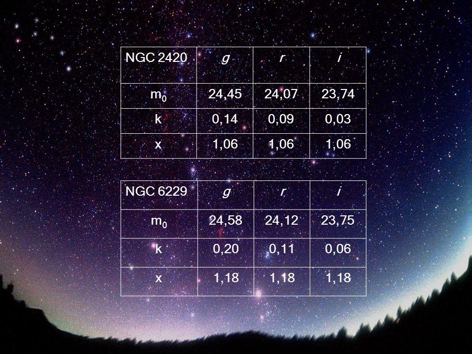NGC 2420gri m0m0 24,4524,0723,74 k0,140,090,03 x1,06 NGC 6229gri m0m0 24,5824,1223,75 k0,200,110,06 x1,18