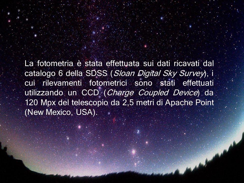 La fotometria è stata effettuata sui dati ricavati dal catalogo 6 della SDSS (Sloan Digital Sky Survey), i cui rilevamenti fotometrici sono stati effe