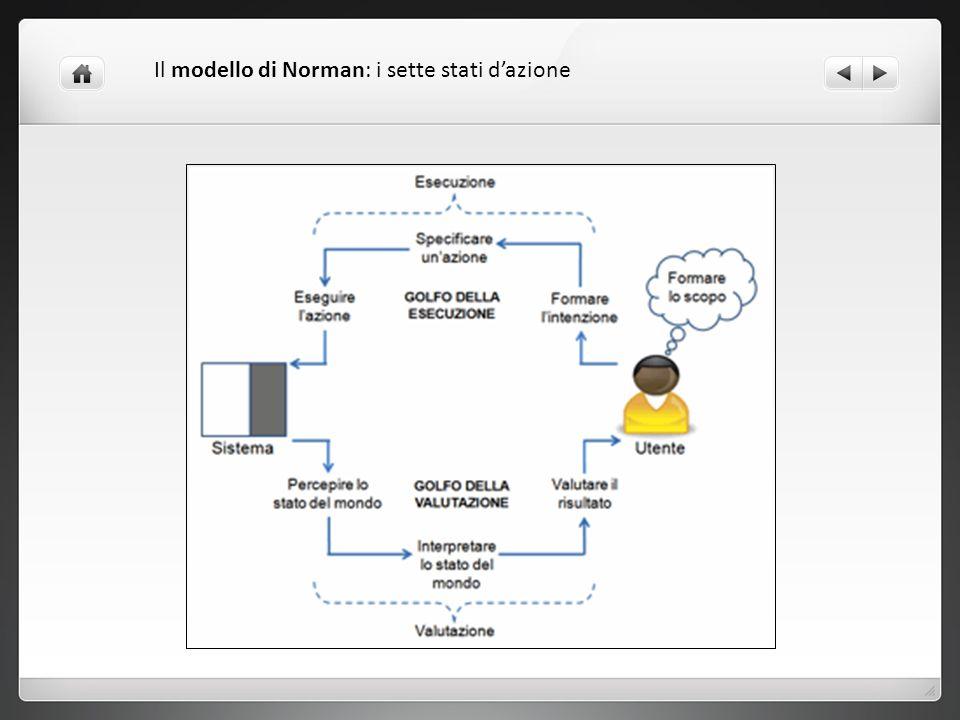 Il modello di Norman: i sette stati dazione