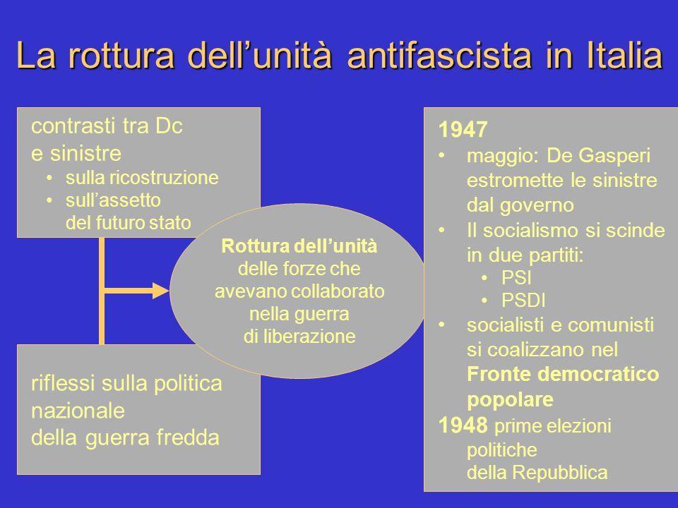 La rottura dellunità antifascista in Italia contrasti tra Dc e sinistre sulla ricostruzione sullassetto del futuro stato riflessi sulla politica nazio