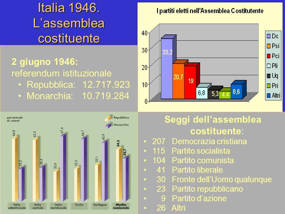 Italia 1946. Lassemblea costituente 2 giugno 1946: referendum istituzionale Repubblica: 12.717.923 Monarchia: 10.719.284 Seggi dellassemblea costituen
