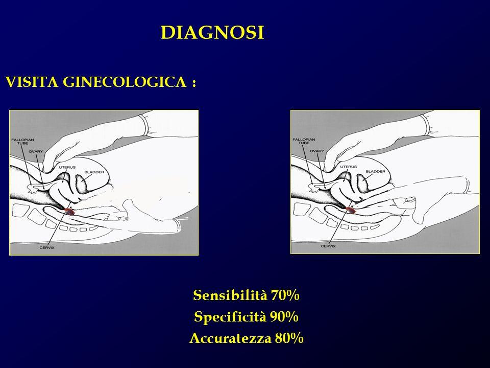 DIAGNOSI VISITA GINECOLOGICA : Sensibilità 70% Specificità 90% Accuratezza 80%