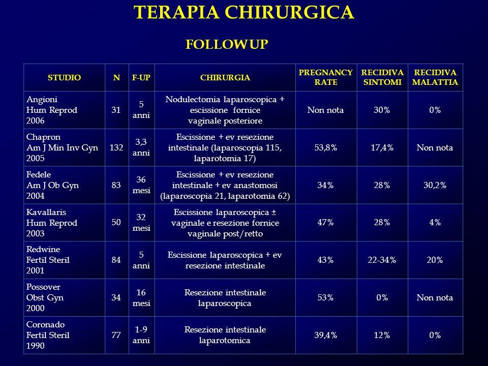 FOLLOW UP STUDIONF-UPCHIRURGIA PREGNANCY RATE RECIDIVA SINTOMI RECIDIVA MALATTIA Angioni Hum Reprod 2006 31 5 anni Nodulectomia laparoscopica + esciss
