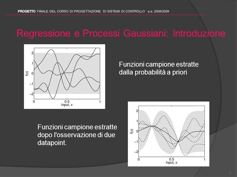 Regressione e Processi Gaussiani: Introduzione 7 Funzioni campione estratte dalla probabilità a priori Funzioni campione estratte dopo l'osservazione