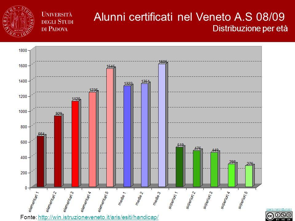 Alunni certificati nel Veneto A.S 08/09 Distribuzione per età Fonte: http://win.istruzioneveneto.it/aris/esiti/handicap/http://win.istruzioneveneto.it