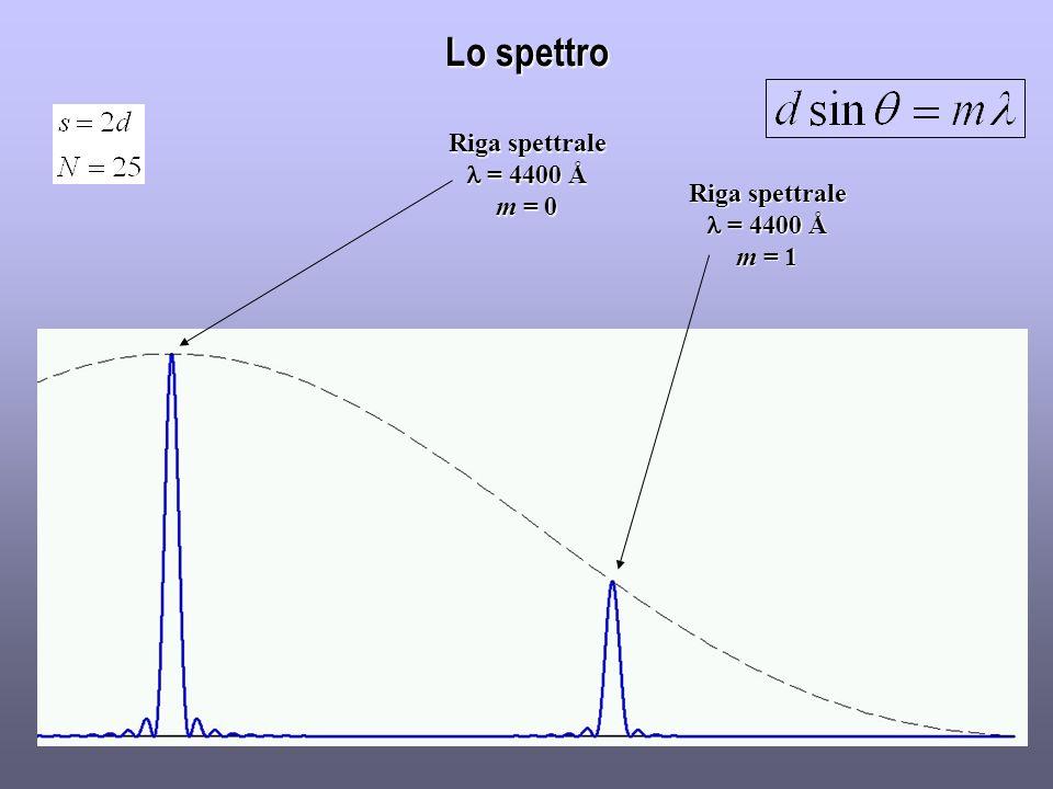 Lo spettro Riga spettrale = 4400 Å = 4400 Å m = 0 Riga spettrale = 4400 Å = 4400 Å m = 1