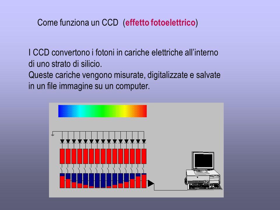 Come funziona un CCD ( effetto fotoelettrico ) I CCD convertono i fotoni in cariche elettriche allinterno di uno strato di silicio.