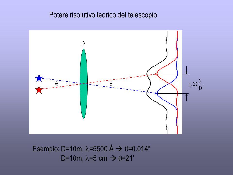 Potere risolutivo teorico del telescopio Esempio: D=10m, =5500 Å =0.014 D=10m, =5 cm =21