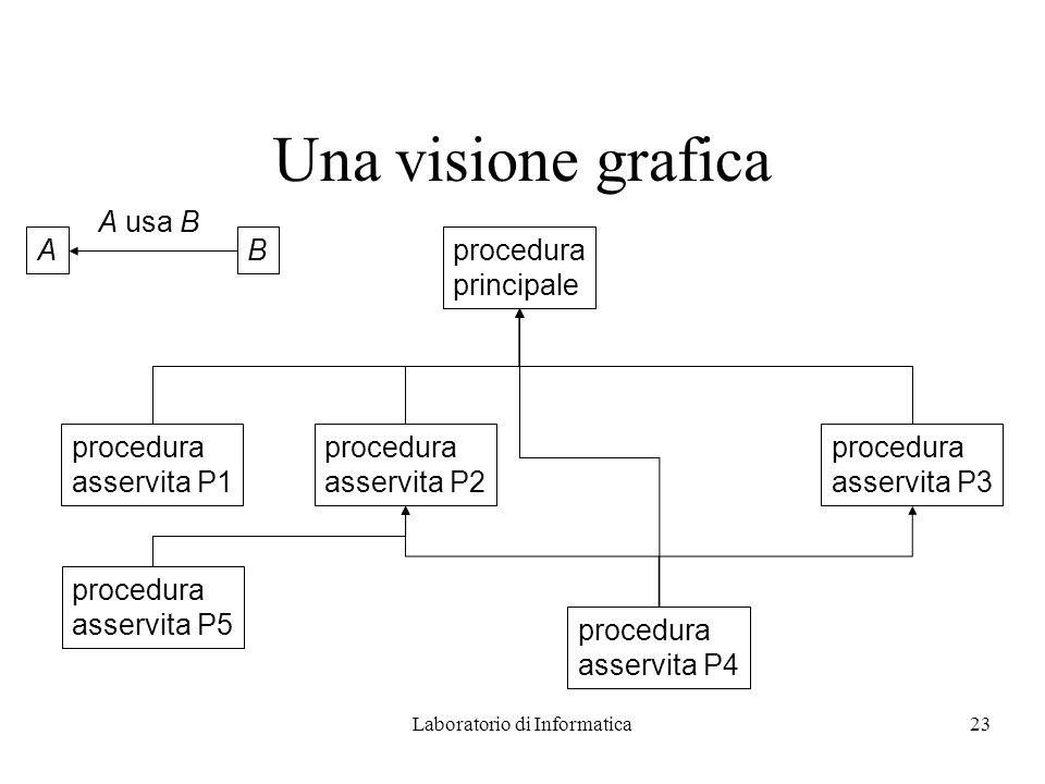 Laboratorio di Informatica23 Una visione grafica procedura principale procedura asservita P1 procedura asservita P2 procedura asservita P4 procedura asservita P3 AB A usa B procedura asservita P5