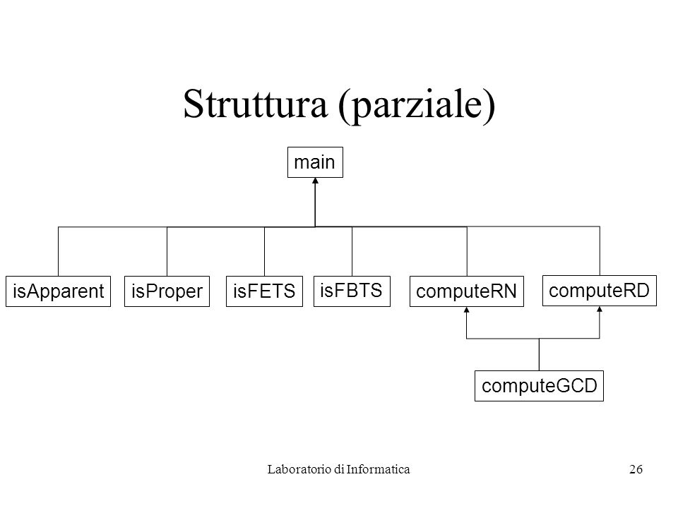Laboratorio di Informatica26 Struttura (parziale) main isApparentisProperisFETS isFBTS computeRN computeRD computeGCD