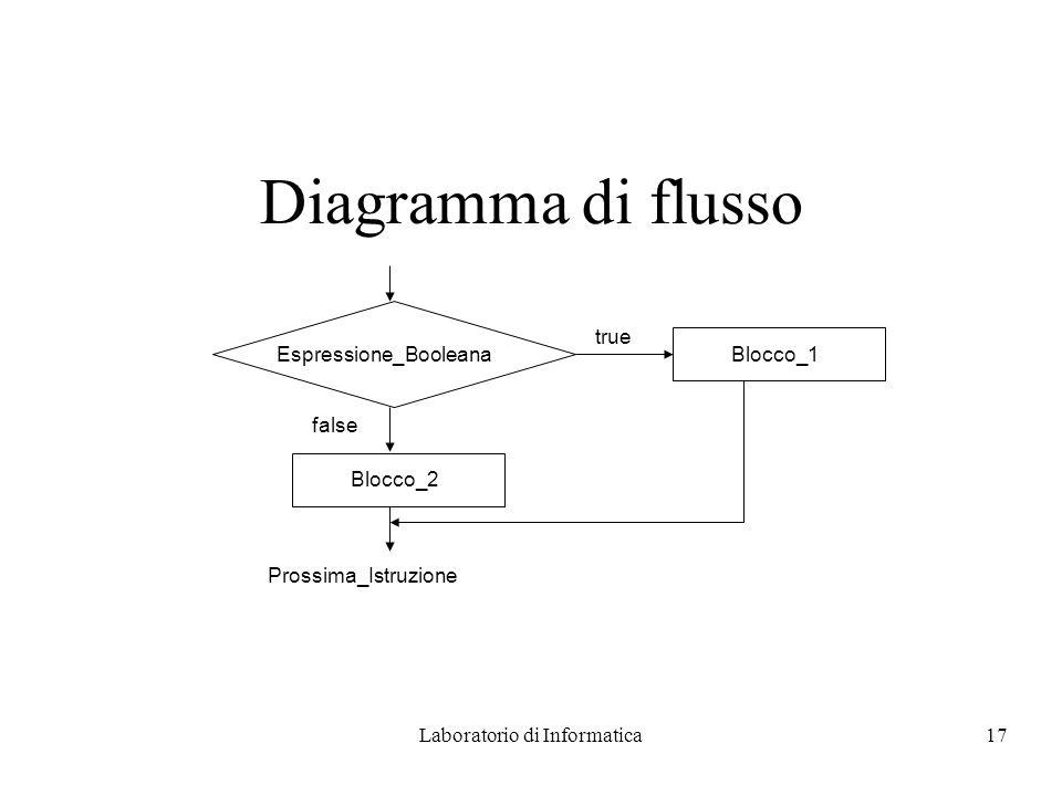 Laboratorio di Informatica17 Diagramma di flusso Espressione_Booleana true Blocco_1 false Blocco_2 Prossima_Istruzione