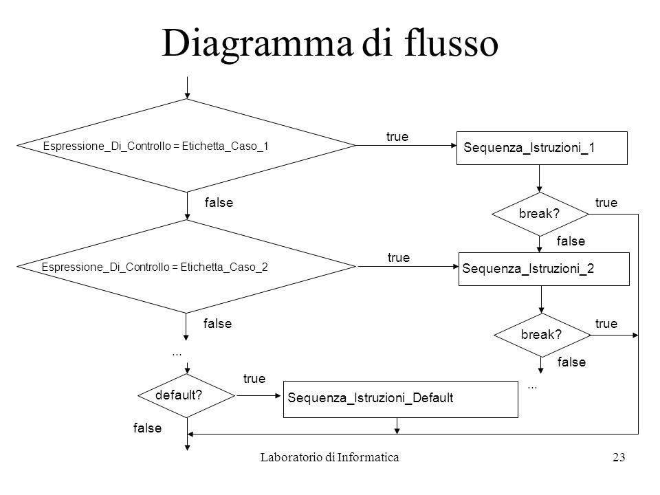 Laboratorio di Informatica23 Diagramma di flusso Espressione_Di_Controllo = Etichetta_Caso_1 true Sequenza_Istruzioni_1 break.