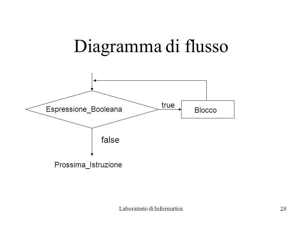 Laboratorio di Informatica29 true Blocco Diagramma di flusso Espressione_Booleana false Prossima_Istruzione