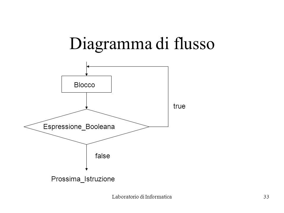 Laboratorio di Informatica33 Diagramma di flusso Espressione_Booleana false Prossima_Istruzione Blocco true