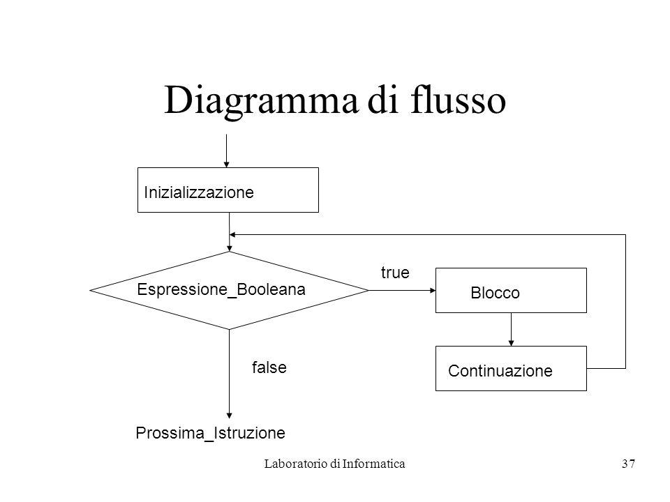 Laboratorio di Informatica37 Diagramma di flusso Inizializzazione Continuazione Blocco true Espressione_Booleana false Prossima_Istruzione