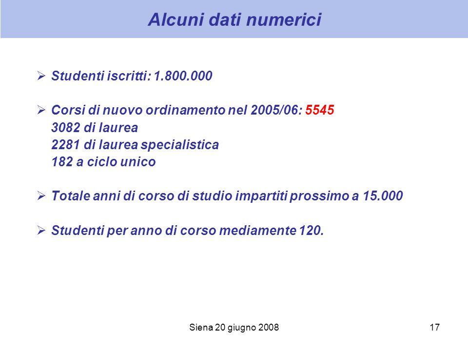 Siena 20 giugno 200817 Alcuni dati numerici Studenti iscritti: 1.800.000 Corsi di nuovo ordinamento nel 2005/06: 5545 3082 di laurea 2281 di laurea sp