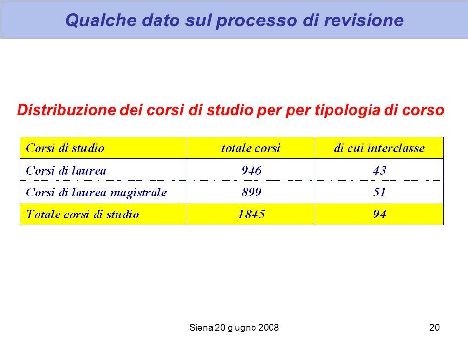 Siena 20 giugno 200820 Qualche dato sul processo di revisione Distribuzione dei corsi di studio per per tipologia di corso