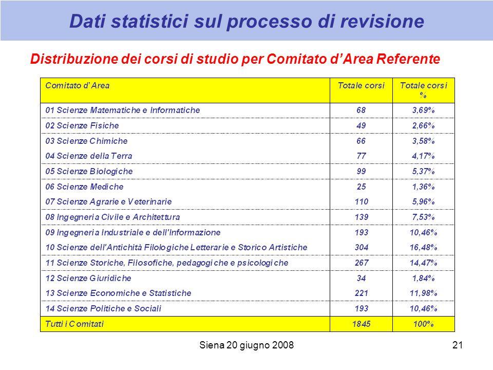 Siena 20 giugno 200821 Dati statistici sul processo di revisione Distribuzione dei corsi di studio per Comitato dArea Referente
