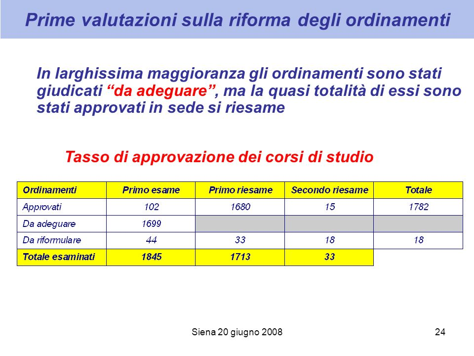 Siena 20 giugno 200824 Prime valutazioni sulla riforma degli ordinamenti In larghissima maggioranza gli ordinamenti sono stati giudicati da adeguare, ma la quasi totalità di essi sono stati approvati in sede si riesame Tasso di approvazione dei corsi di studio