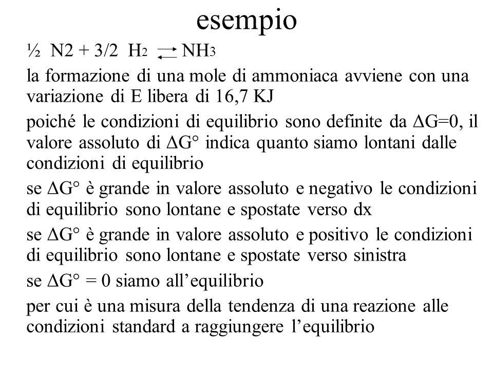 esempio ½ N2 + 3/2 H 2 NH 3 la formazione di una mole di ammoniaca avviene con una variazione di E libera di 16,7 KJ poiché le condizioni di equilibri