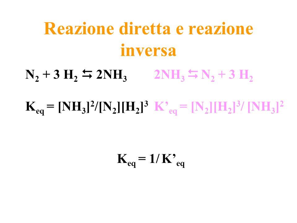 Reazione diretta e reazione inversa N 2 + 3 H 2 2NH 3 K eq = [NH 3 ] 2 /[N 2 ][H 2 ] 3 2NH 3 N 2 + 3 H 2 K eq = [N 2 ][H 2 ] 3 / [NH 3 ] 2 K eq = 1/ K
