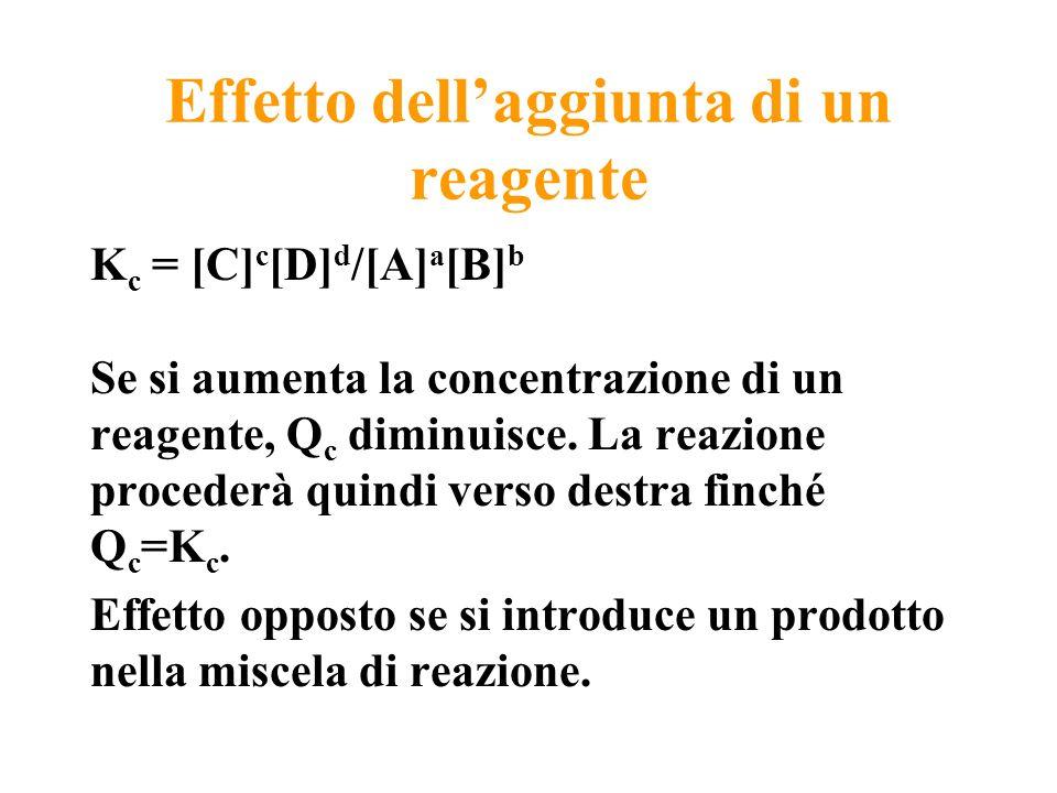 Effetto dellaggiunta di un reagente K c = [C] c [D] d /[A] a [B] b Se si aumenta la concentrazione di un reagente, Q c diminuisce. La reazione procede