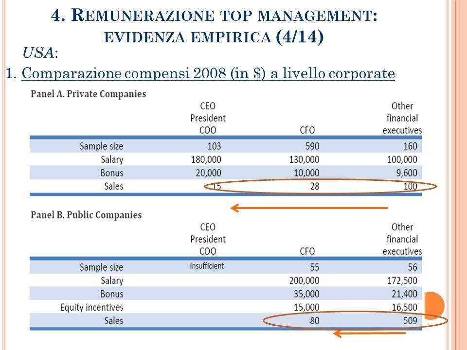 4.R EMUNERAZIONE TOP MANAGEMENT : EVIDENZA EMPIRICA (4/14) USA : 1.