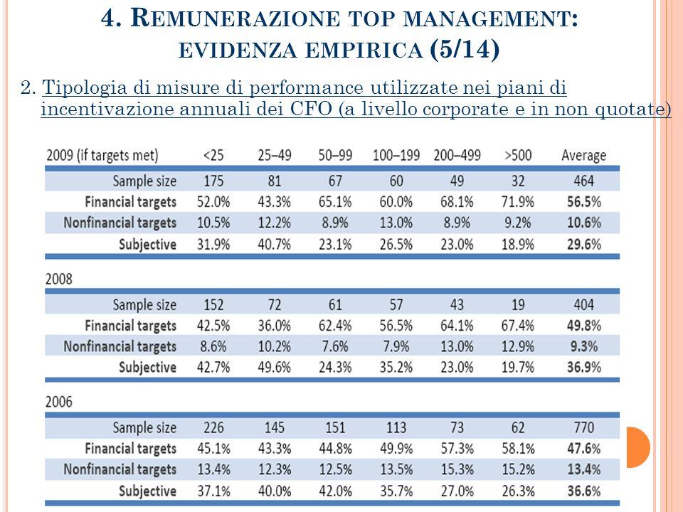 4.R EMUNERAZIONE TOP MANAGEMENT : EVIDENZA EMPIRICA (5/14) 2.